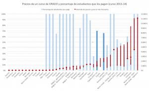 Gráfico 1: Precios de un curso de GRADO y porcentaje de estudiantes que los pagan (curso 2013-14).