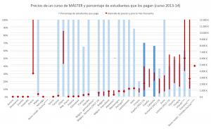 Gráfico 3: Precios de un curso de MÁSTER y porcentaje de estudiantes que los pagan (curso 2013-14).
