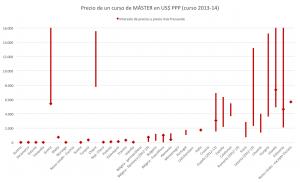 Gráfico 4: Precio de un curso de MÁSTER en US$ PPP (curso 2013-14).