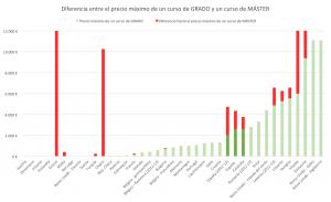 Gráfico 5: Diferencia entre el precio máximo de un curso de GRADO y un curso de MÁSTER.