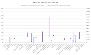 Gráfico 7: Becas por méritos (curso 2013-14).
