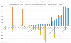 Gráfico 9: Comparación entre los precios y las ayudas a las familias.