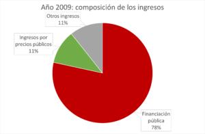 Informe 9 - Grafico 10_1