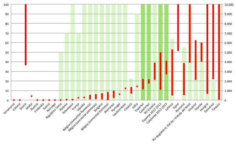 Preus mínims i màxims d'un curs de màster, en euros (a l'eix de la dreta, i en vermell), i percentatge d'estudiants que els paguen (a l'esquerra i en verd). El curs de referència és el 2011-12, quan no s'explicita el contrari.