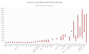 Gràfic 2: Preu d'un curs de GRAU en US$ PPP (curs 2013-14).