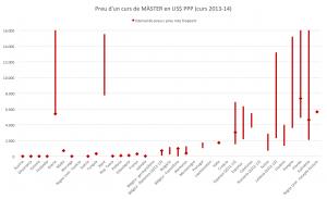 Gràfic 4: Preu d'un curs de MÀSTER en US$ PPP (curs 2013-14).