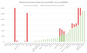 Gràfic: Diferència entre el preu màxim d'un curs de GRAU i un curs de MÀSTER.