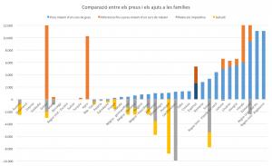 Gràfic 9: Comparació entre els preus i els ajuts a les famílies.